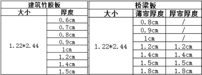 竹胶板规格有哪些?竹胶板尺寸规格表
